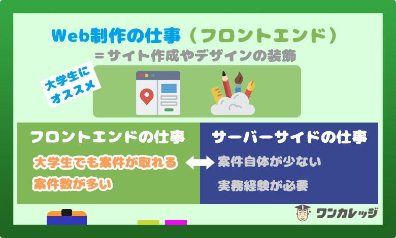 大学生 プログラミング web制作