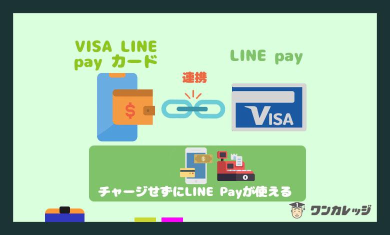 LINE クレジットカード チャージ
