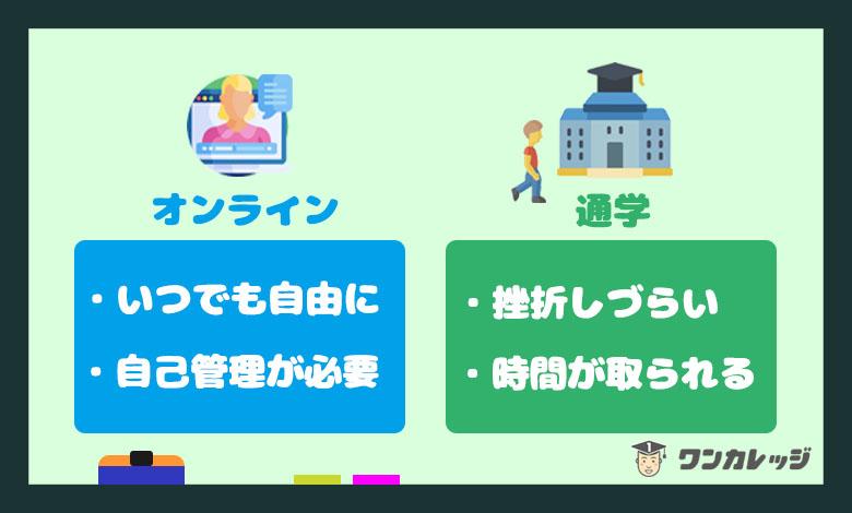 オンラインプログラミングスクール オンライン 通学型